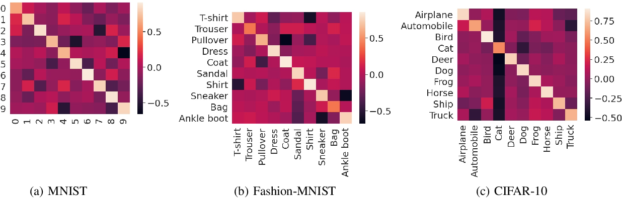Figure 4 for HYDRA: Hypergradient Data Relevance Analysis for Interpreting Deep Neural Networks