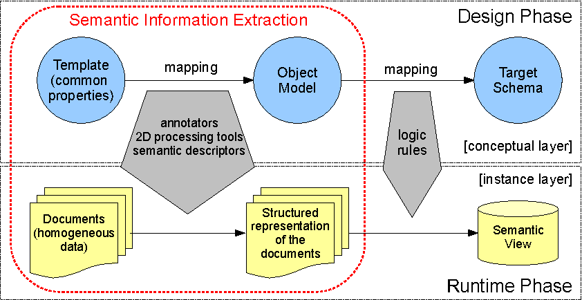 Figure 1 for Ontology-driven Information Extraction