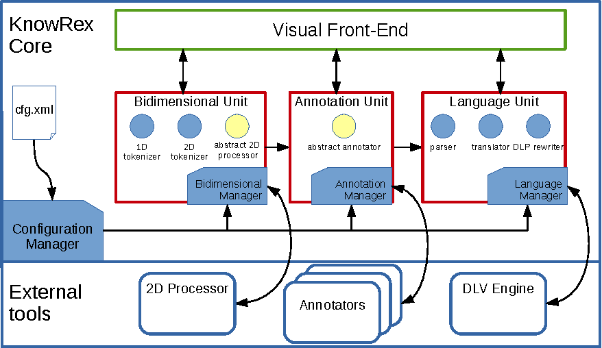 Figure 2 for Ontology-driven Information Extraction