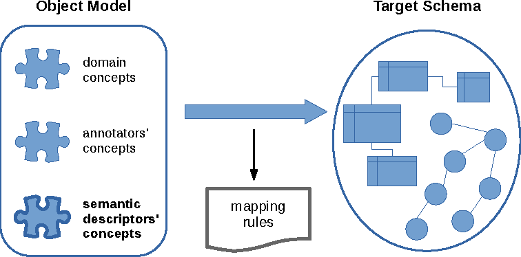 Figure 4 for Ontology-driven Information Extraction
