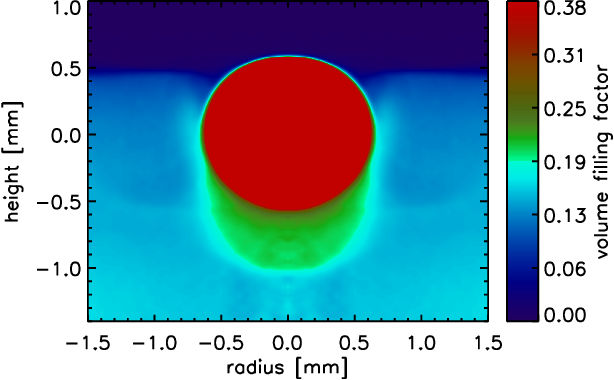 FIGURE 2. The density plot reveals the compaction of the dust sample under the glass bead (red, saturated) with a volume filling factor of 0.20 to 0.25 (green) in a well confined volume of approximately one sphere volume. The original dust material has a volume filling factor of 0.15 (light blue).