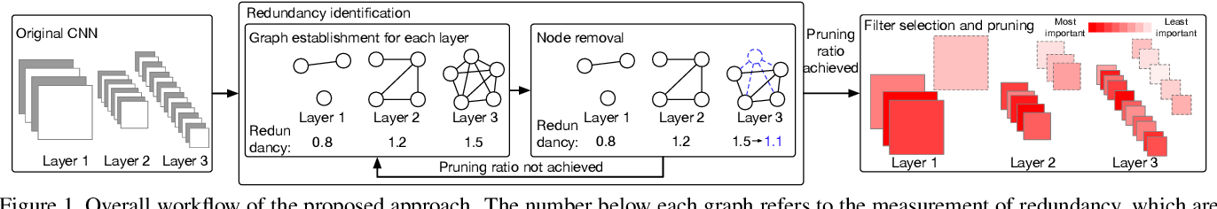 Figure 1 for Convolutional Neural Network Pruning with Structural Redundancy Reduction