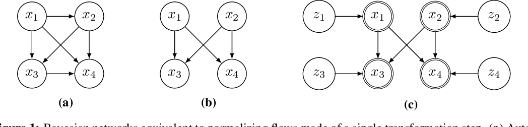 Figure 1 for Graphical Normalizing Flows