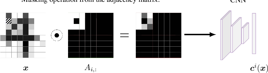 Figure 3 for Graphical Normalizing Flows