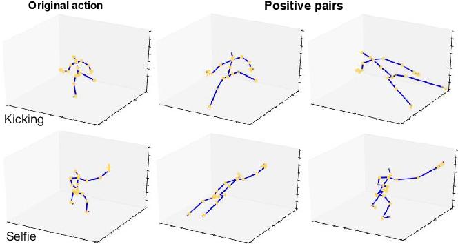 Figure 3 for Skeleton-Contrastive 3D Action Representation Learning