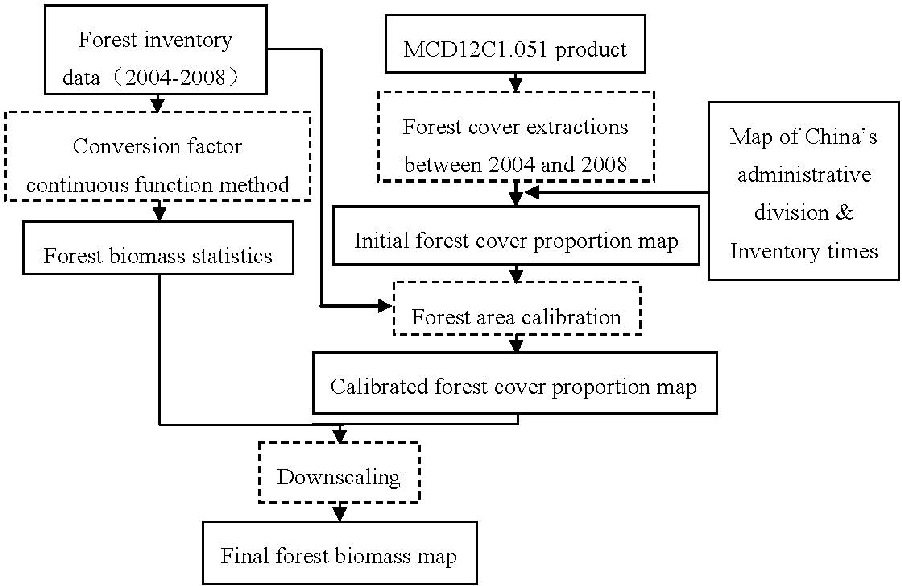 Figure 1 From Mapping Forest Biomass Using Remote Sensing And