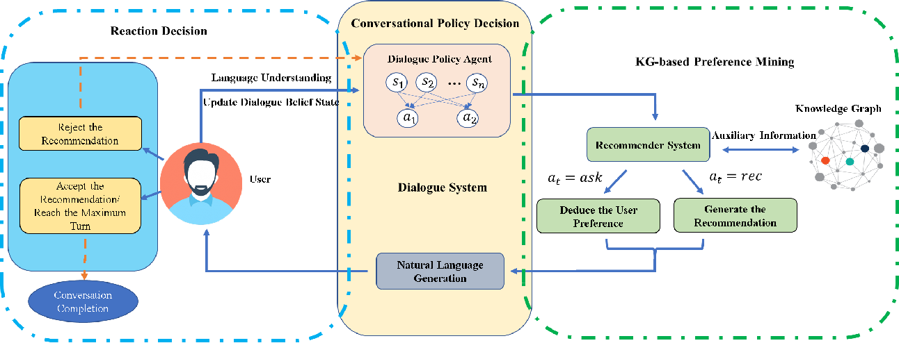 Figure 3 for Learning to Ask Appropriate Questions in Conversational Recommendation
