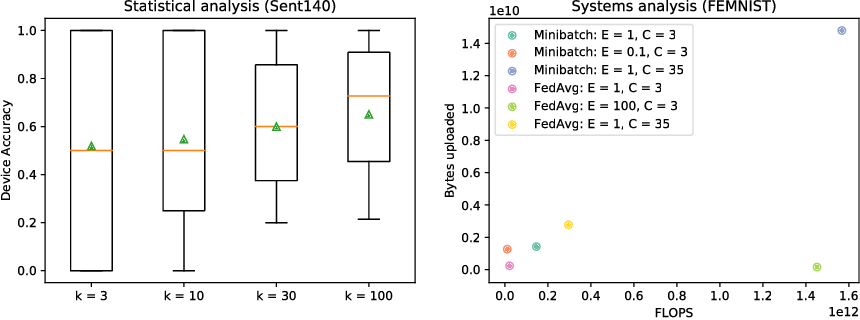 Figure 4 for LEAF: A Benchmark for Federated Settings