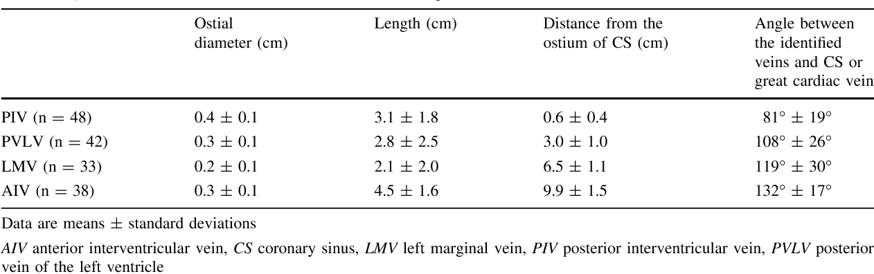 Table 1 From Contrast Enhanced Whole Heart Coronary Mra At 30t For