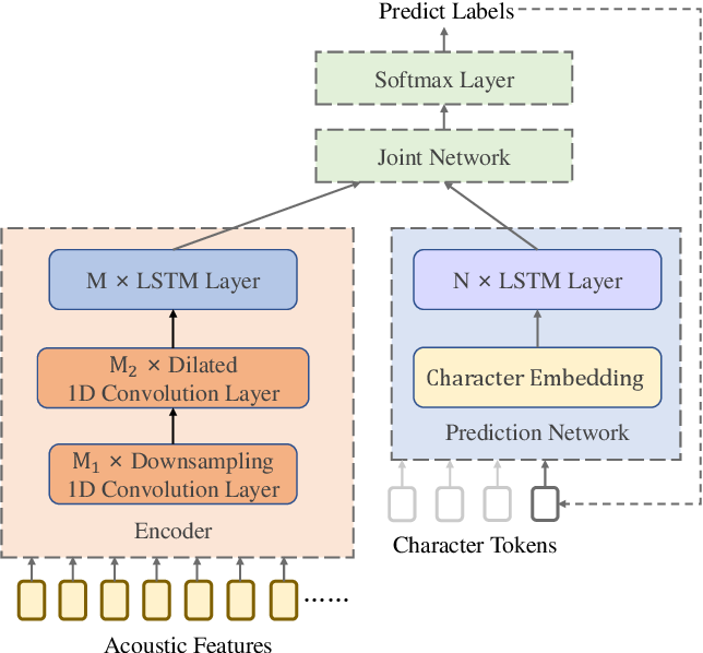 Figure 1 for Cascade RNN-Transducer: Syllable Based Streaming On-device Mandarin Speech Recognition with a Syllable-to-Character Converter