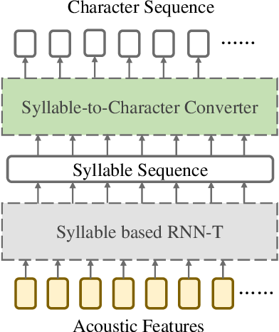 Figure 3 for Cascade RNN-Transducer: Syllable Based Streaming On-device Mandarin Speech Recognition with a Syllable-to-Character Converter