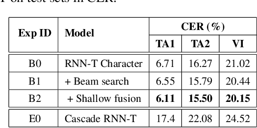 Figure 2 for Cascade RNN-Transducer: Syllable Based Streaming On-device Mandarin Speech Recognition with a Syllable-to-Character Converter