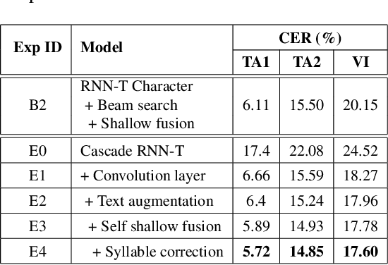 Figure 4 for Cascade RNN-Transducer: Syllable Based Streaming On-device Mandarin Speech Recognition with a Syllable-to-Character Converter