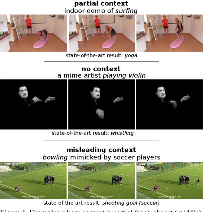 Figure 1 for Mimetics: Towards Understanding Human Actions Out of Context