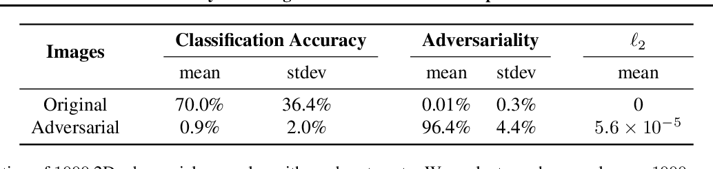 Figure 2 for Synthesizing Robust Adversarial Examples