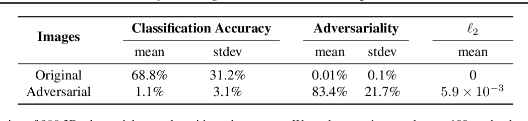 Figure 4 for Synthesizing Robust Adversarial Examples