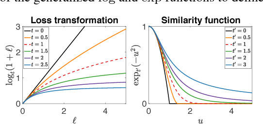 Figure 4 for A more globally accurate dimensionality reduction method using triplets