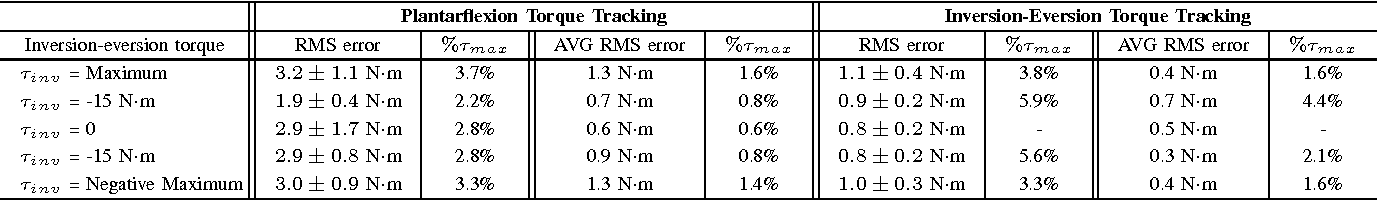 TABLE I TORQUE TRACKING ERRORS DURING 100 STEPS OF WALKING WITH VARIOUS VALUES OF DESIRED INVERSION-EVERSION TORQUE.