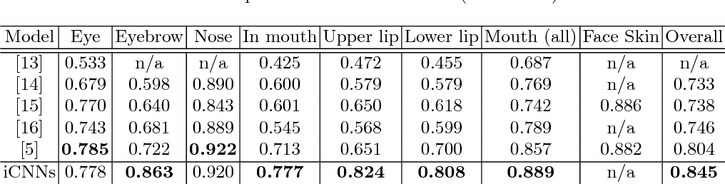 Figure 1 for Interlinked Convolutional Neural Networks for Face Parsing