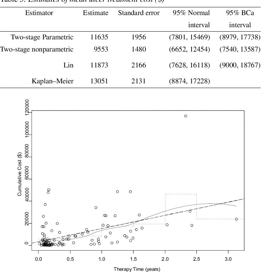Logistic Regression for Rare Events