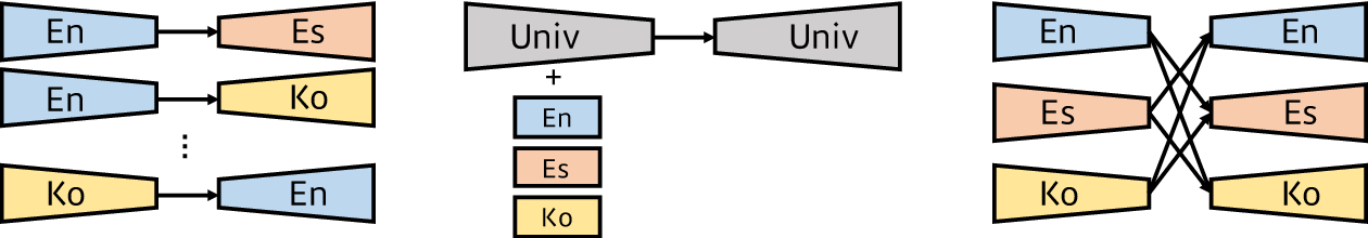 Figure 1 for Revisiting Modularized Multilingual NMT to Meet Industrial Demands
