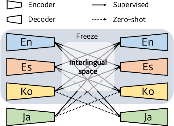 Figure 4 for Revisiting Modularized Multilingual NMT to Meet Industrial Demands