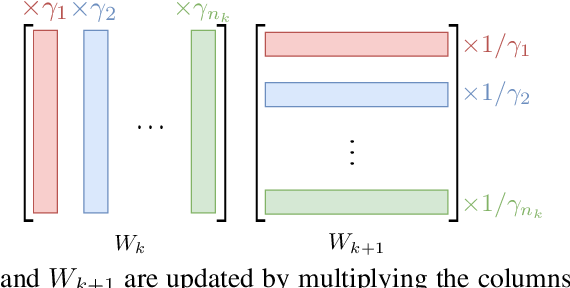 Figure 1 for Equi-normalization of Neural Networks