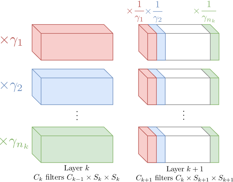 Figure 3 for Equi-normalization of Neural Networks