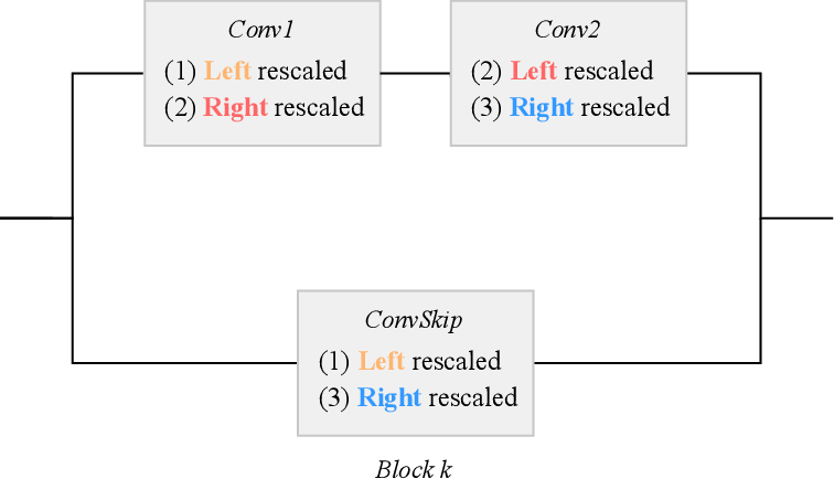 Figure 4 for Equi-normalization of Neural Networks