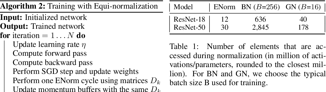 Figure 2 for Equi-normalization of Neural Networks