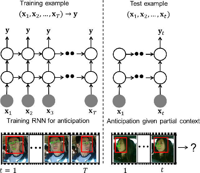 Figure 1 for Recurrent Neural Networks for Driver Activity Anticipation via Sensory-Fusion Architecture