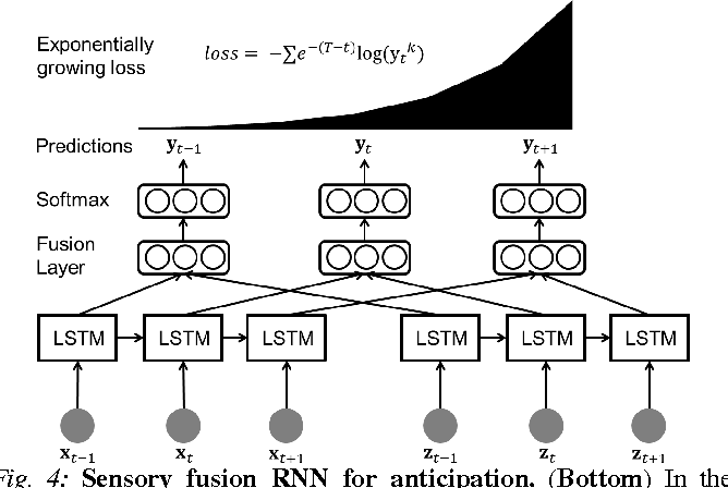 Figure 4 for Recurrent Neural Networks for Driver Activity Anticipation via Sensory-Fusion Architecture