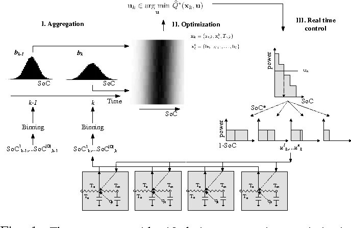 Figure 1 for Convolutional Neural Networks For Automatic State-Time Feature Extraction in Reinforcement Learning Applied to Residential Load Control