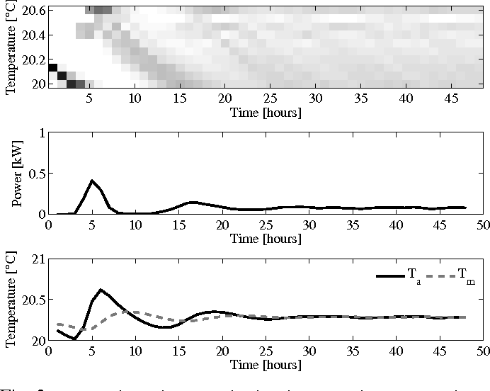 Figure 3 for Convolutional Neural Networks For Automatic State-Time Feature Extraction in Reinforcement Learning Applied to Residential Load Control
