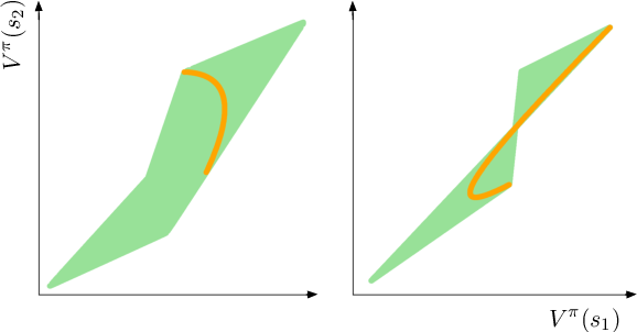 Figure 4 for The Value Function Polytope in Reinforcement Learning