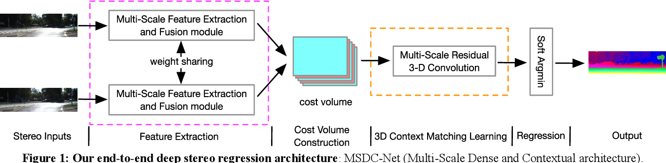 Figure 1 for MSDC-Net: Multi-Scale Dense and Contextual Networks for Automated Disparity Map for Stereo Matching