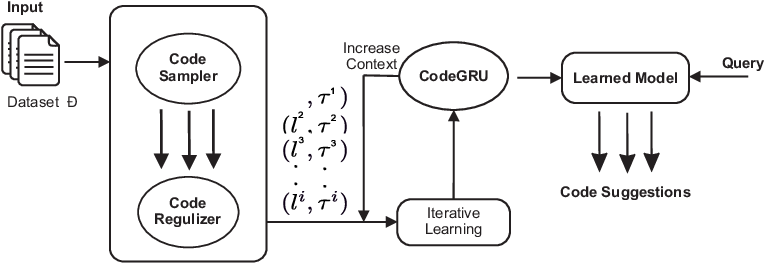 Figure 3 for CodeGRU: Context-aware Deep Learning with Gated Recurrent Unit for Source Code Modeling