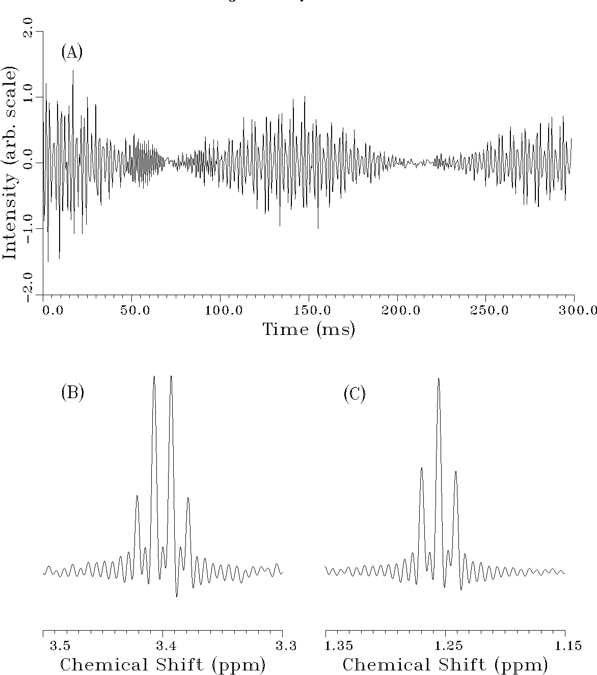 Figure 6 From Bayesian Analysis Iii Applications To Nmr Signal