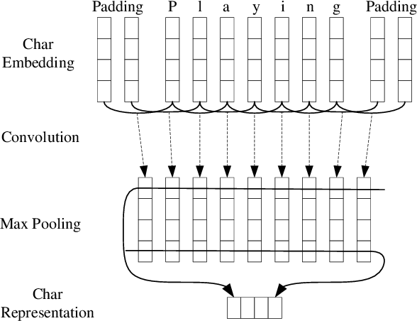 Figure 1 for End-to-end Sequence Labeling via Bi-directional LSTM-CNNs-CRF