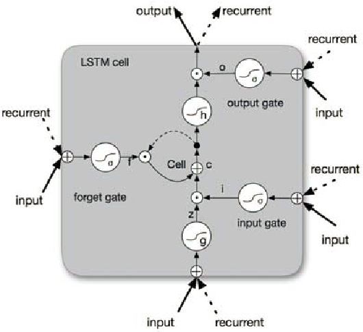 Figure 3 for End-to-end Sequence Labeling via Bi-directional LSTM-CNNs-CRF