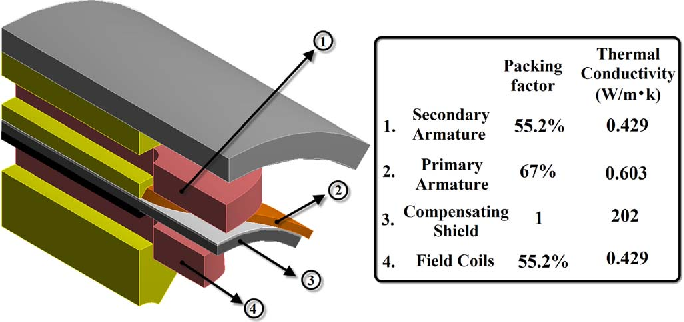 Fig. 8. Geometry of the thermal finite-element model.