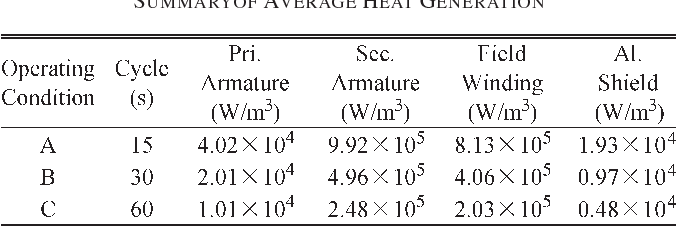 TABLE II SUMMARYOF AVERAGE HEAT GENERATION