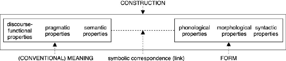Figure 1 for CxGBERT: BERT meets Construction Grammar