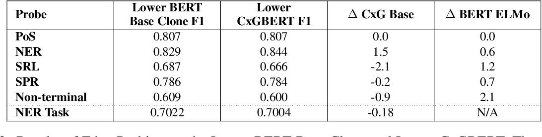 Figure 3 for CxGBERT: BERT meets Construction Grammar