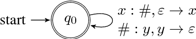 Figure 4 for Context-Free Transductions with Neural Stacks