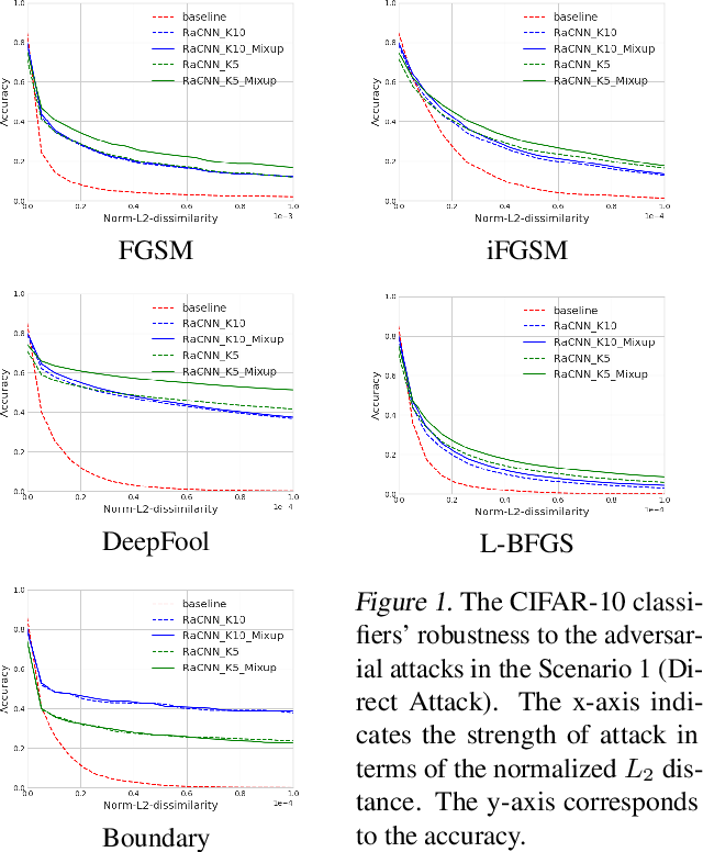 Figure 2 for Retrieval-Augmented Convolutional Neural Networks for Improved Robustness against Adversarial Examples