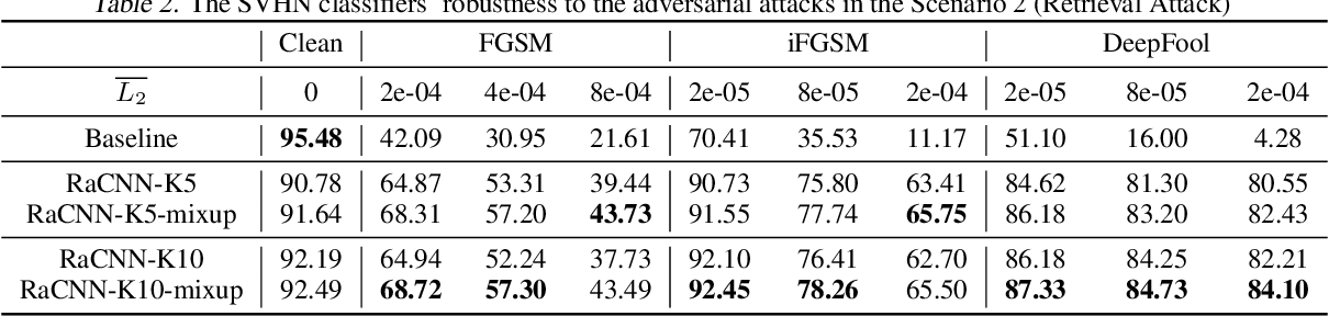 Figure 3 for Retrieval-Augmented Convolutional Neural Networks for Improved Robustness against Adversarial Examples