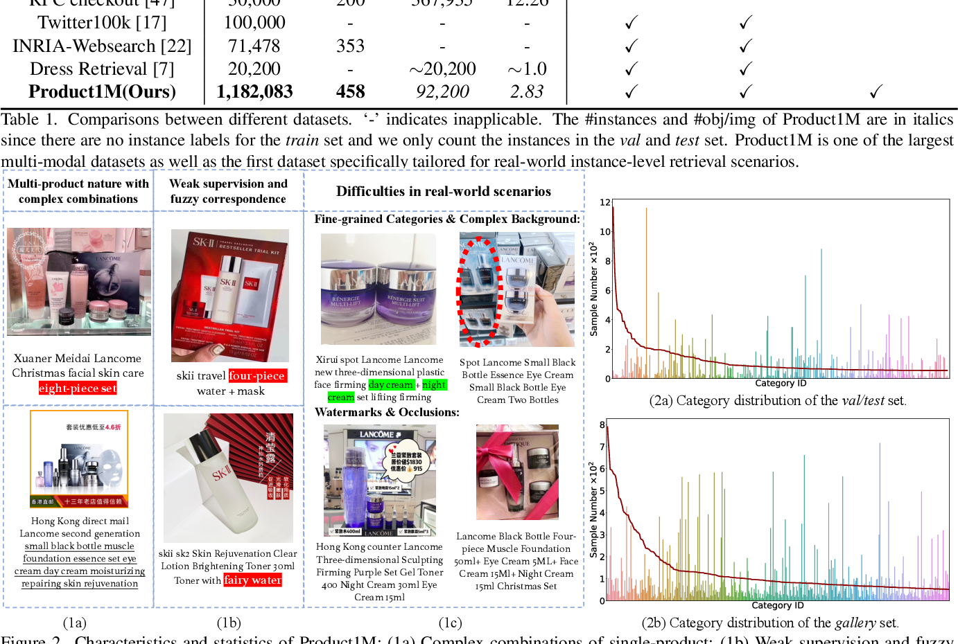 Figure 3 for Product1M: Towards Weakly Supervised Instance-Level Product Retrieval via Cross-modal Pretraining