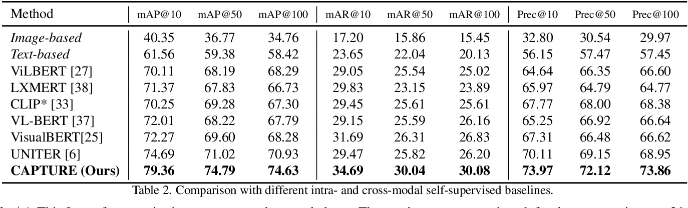Figure 4 for Product1M: Towards Weakly Supervised Instance-Level Product Retrieval via Cross-modal Pretraining