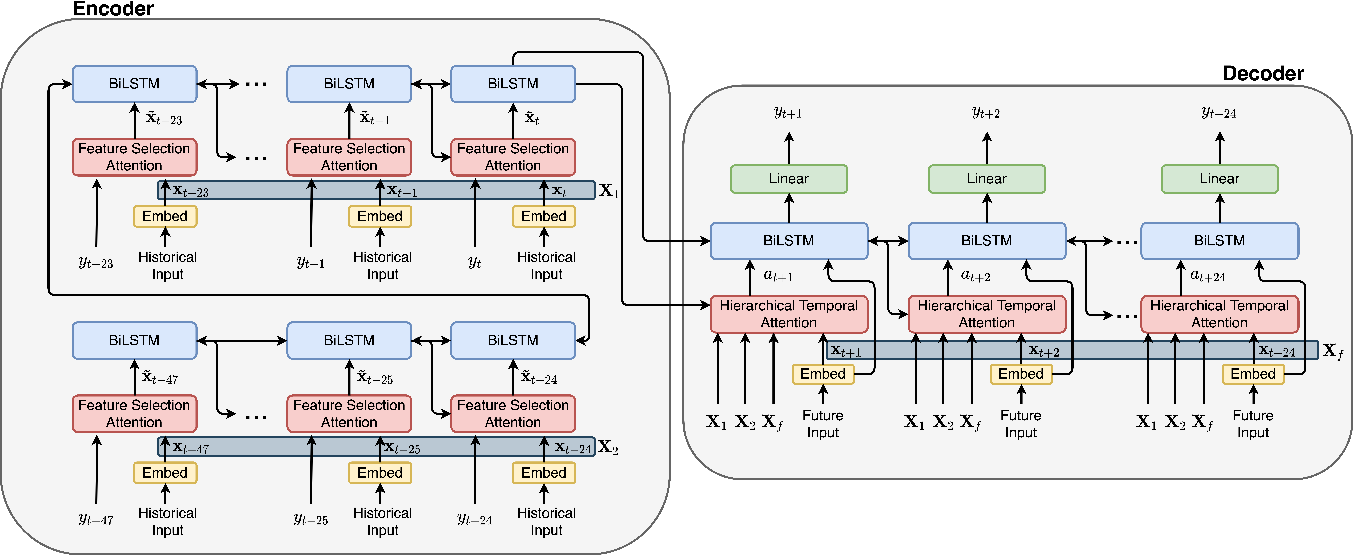 Figure 1 for Attention-based Neural Load Forecasting: A Dynamic Feature Selection Approach